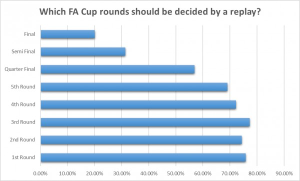 WGS Results FA Cup Rounds