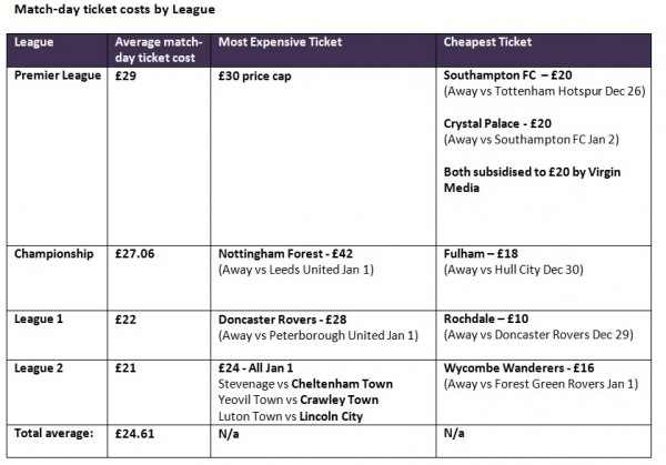 Match ticket cost